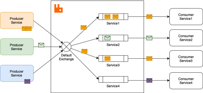 An introduction to RabbitMQ