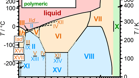 Advances in the experimental exploration of water's phase diagram (2019)