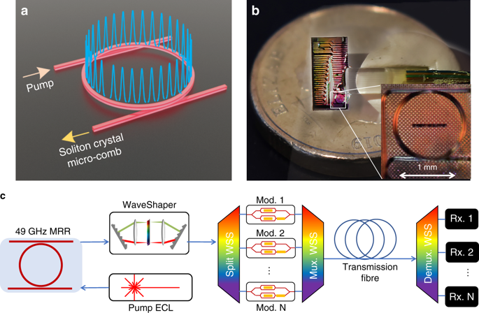 Ultra-dense optical data transmission over standard fibre with a single chip